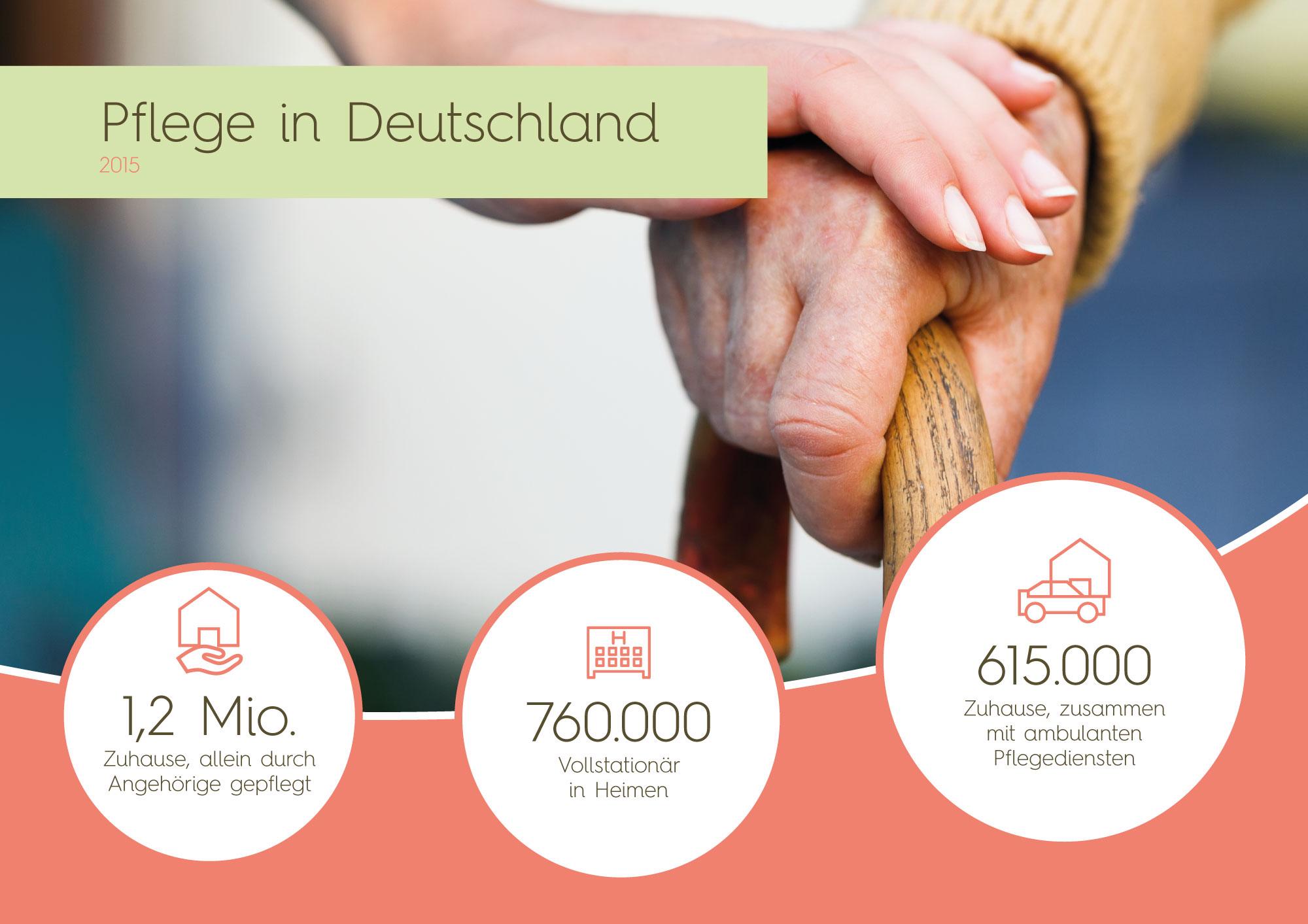 Pflege Zuhause, stationär in Heimen und ambulante Pflegedienste